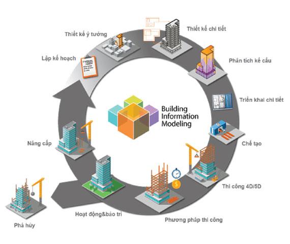 Mô hình công nghệ BIM trong xây dựng xây lắp
